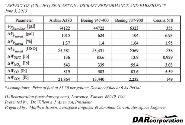 Cilajet best paint sealant - test results 2